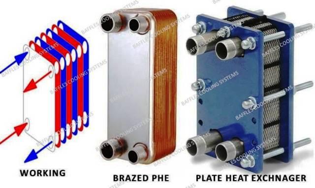 Plate Heat Exchanger Manufacturer India - Baffles Cooling System
