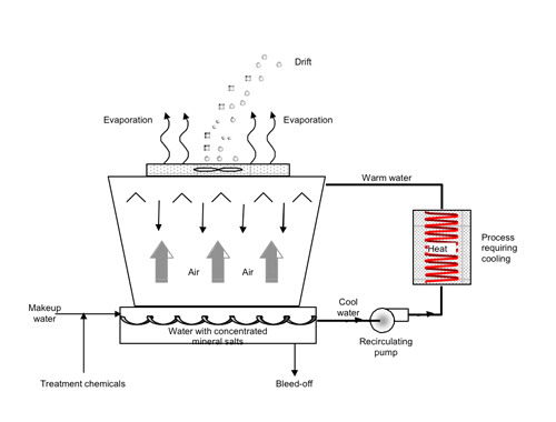 Dry Cooling Processing